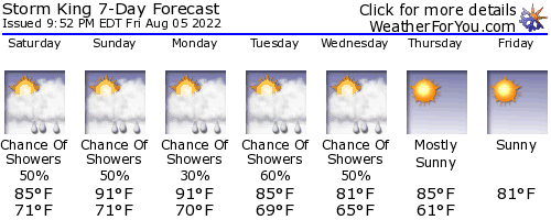 Cornwall, New York, weather forecast