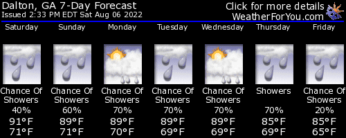 Dalton,Georgia, weather forecast