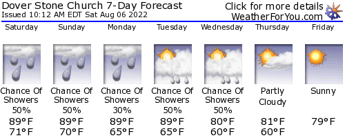 Dover Plains, New York, weather forecast