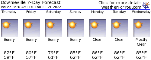 Downieville, California, weather forecast