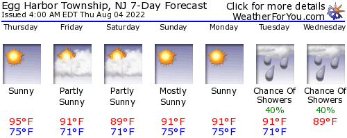 Egg Harbor Township, New Jersey, weather forecast