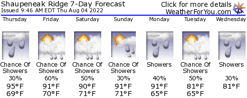 Esopus, New York, weather forecast