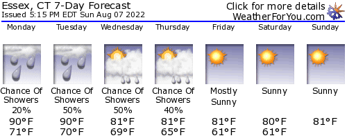 Essex, Connecticut, weather forecast