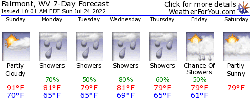 Fairmont, West Virginia, weather forecast