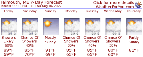 Falmouth, Maine, weather forecast