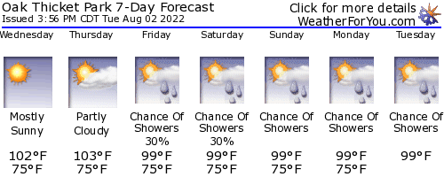 Oak Thicket Park weather forecast