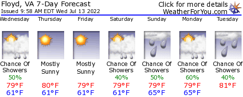 Floyd,                                       Virginia, weather forecast