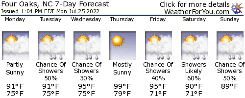 Four Oaks, North Carolina, weather forecast