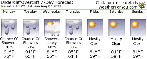 Gardiner, New York, weather forecast
