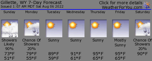 Gillette, Wyoming, weather forecast