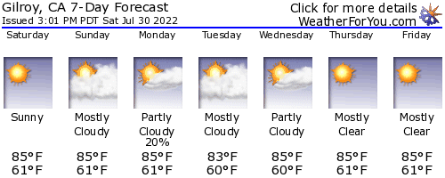 Gilroy, California, weather forecast