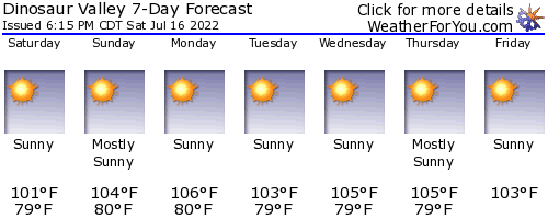Dinosaur Valley State Park weather forecast