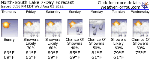 Haines Falls, New York, weather forecast