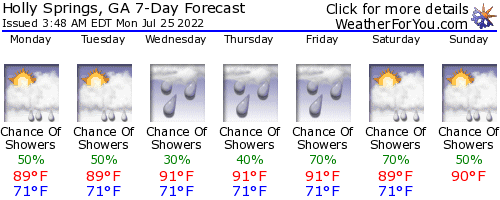 Holly Springs, Georgia, weather forecast