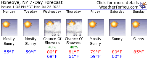 Honeoye, New York, weather forecast
