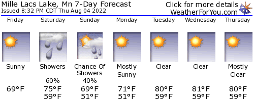 Isle, Minnesota, weather forecast