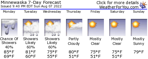 Kerhonkson, New York, weather forecast