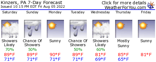 Kinzers, Pennsylvania, weather forecast