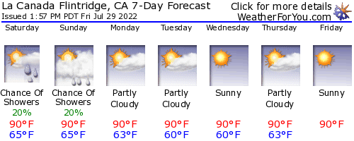 La Canada Flintridge, California, weather forecast