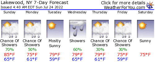 Lakewood, New York, weather forecast