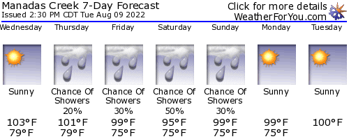 Manadas Creek weather forecast