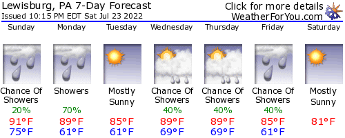 Lewisburg, Pennsylvania, weather forecast