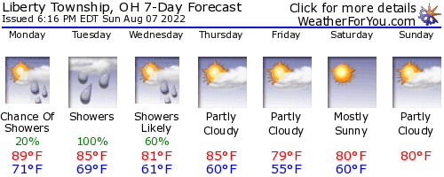 Liberty Township, Ohio, weather forecast