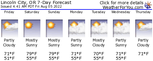 Lincoln City, Oregon, weather forecast