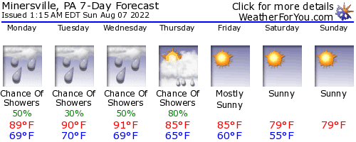 Minersville, Pennsylvania, weather forecast