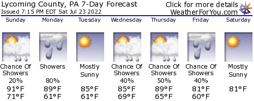 Montoursville, Pennsylvania, weather forecast