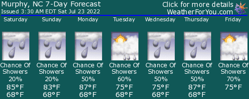 Murphy, North Carolina, weather forecast