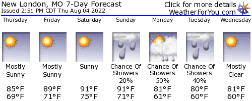 New London, Missouri, weather forecast