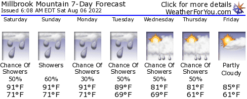New Paltz, New York, weather forecast