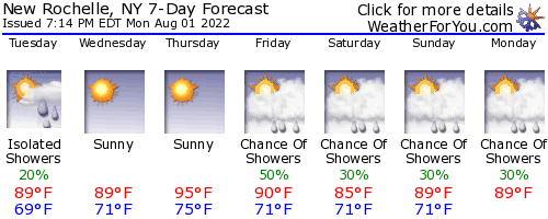 New Rochelle, New York, weather forecast