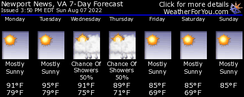 Newport News, Virginia, weather forecast