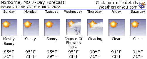 Norborne, Missouri, weather forecast