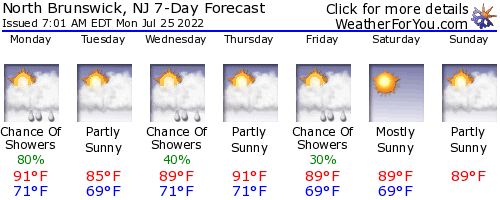 North Brunswick, New Jersey, weather forecast