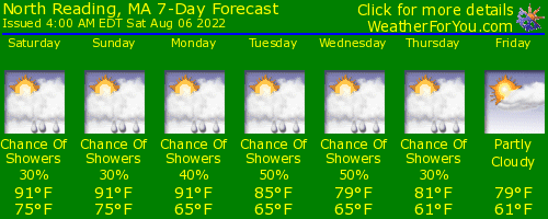 North Reading, Massachusetts, weather forecast