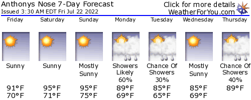 Peekskill, New York, weather forecast