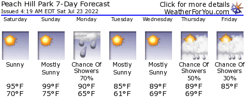 Poughkeepsie, New York, weather forecast