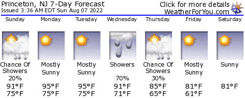 Princeton, New Jersey, weather                                 forecast
