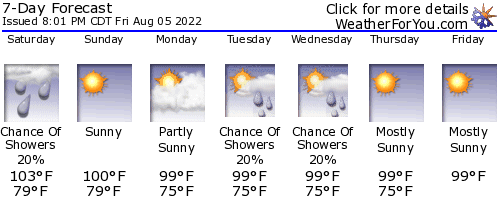 Copper Breaks State Park weather forecast