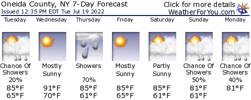 Rome, New York, weather forecast
