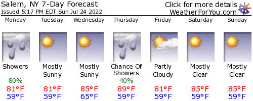 Salem, New York, weather forecast