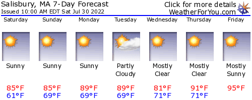 Salisbury, Massachusetts, weather forecast