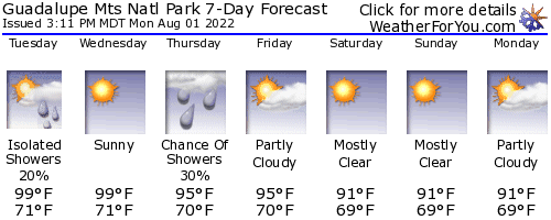 Guadalupe Mountains National Park weather forecast