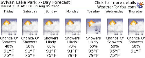 Sanford, Florida, weather forecast