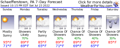 Schaefferstown, Pennsylvania, weather forecast