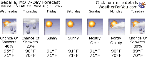 Sedalia, Missouri, weather forecast