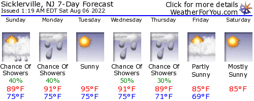 Sicklerville, New Jersey, weather forecast